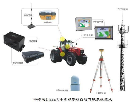 农机自动导航驾驶设备